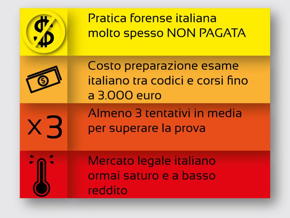 Pratica forense italiana molto spesso NON PAGATA
