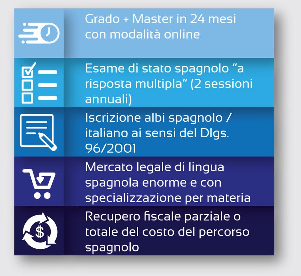 Grado + Master in 24 mesi con modalità online